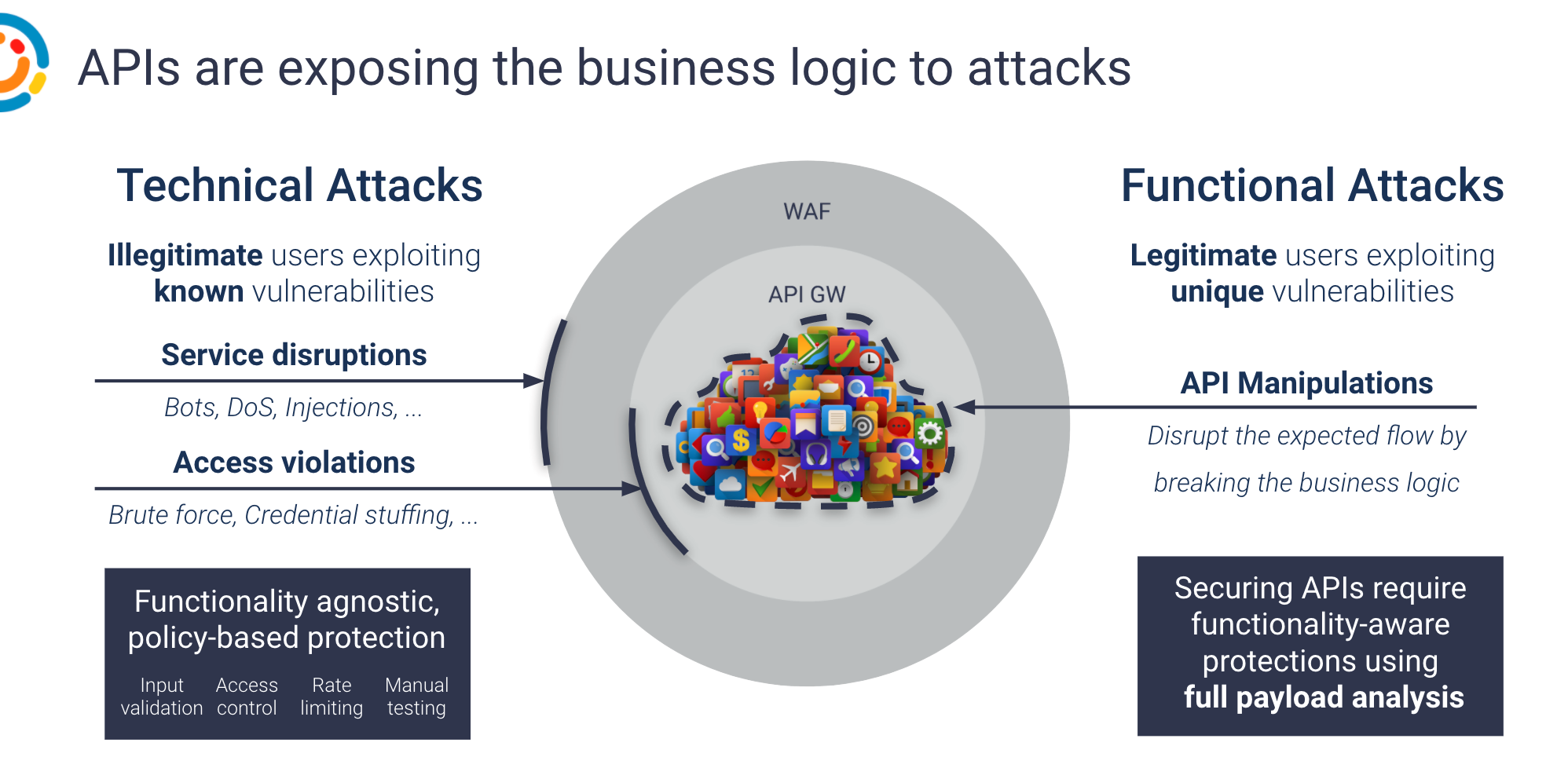 Functional Attacks Image